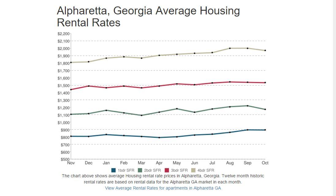 Rising Rents in Atlanta, GA